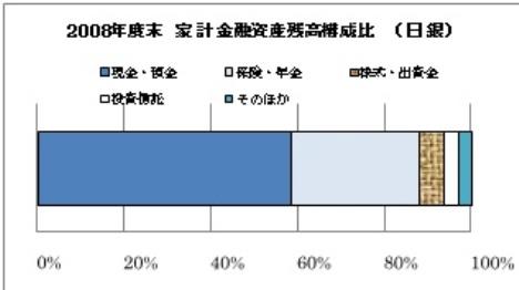 家計金融資産構成比.jpg