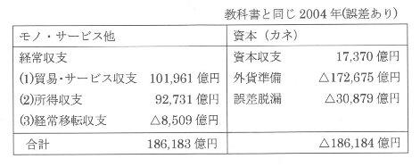 国際収支表 教育出版 2004年.jpg