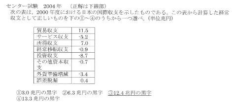 国際収支表 センター試験.jpg
