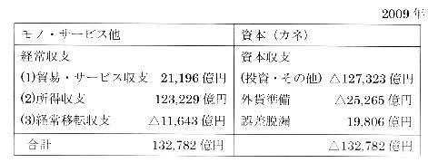 2009年 国際収支表