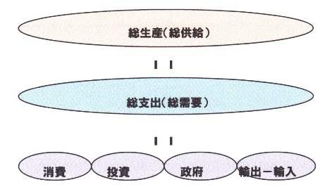 GDP 三面等価.jpg