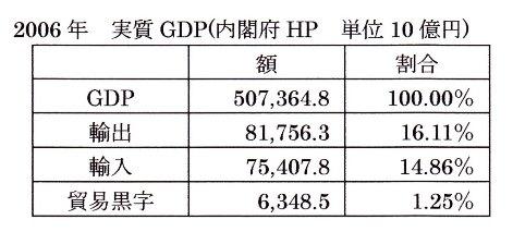 GDP 輸出 輸入 貿易黒字額.jpg