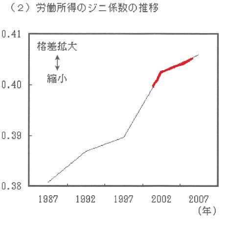 日本 ジニ係数