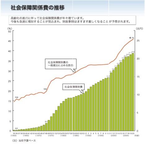 日本 社会保障費 推移.jpg