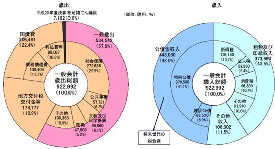 平成22年度 予算案.JPG