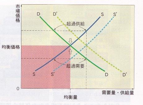 需給曲線 清水書院 新政治・経済 p93 平成21年 三版.jpg