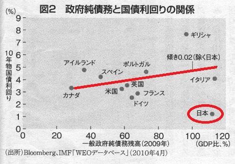 週間エコノミスト 2010.6.29 国債残高×利回り.jpg