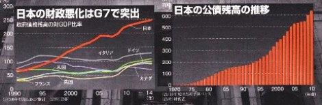 週間エコノミスト 2010.2.23 <br /><br />国債費 残高 GDP比.jpg