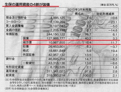 週間エコノミスト 2010.6.29 生保の運用資産の4割が国債.jpg