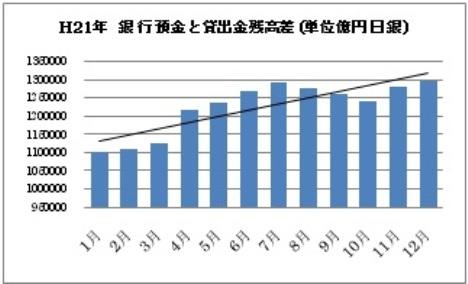 銀行預金と貸出金残高 差.jpg