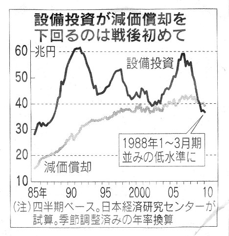 『設備投資 空前の低水準』日経H22.6.29.jpg