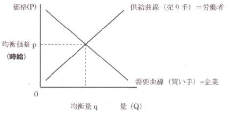 需給曲線 需要 供給 曲線 1