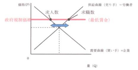 需給曲線 需要 供給 曲線 3.jpg