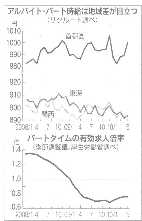 アルバイト・パート時給 日経 H22.7.3.jpg