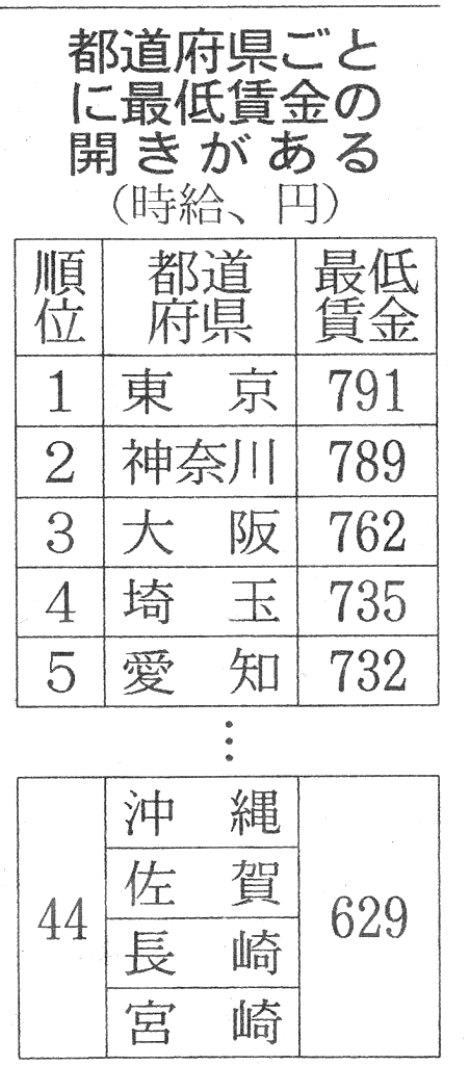 最低賃金 日経22.7.3.jpg