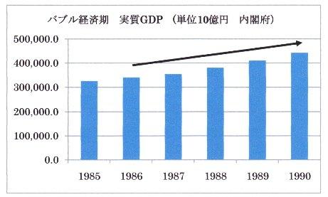 バブル期 実質GDP.jpg