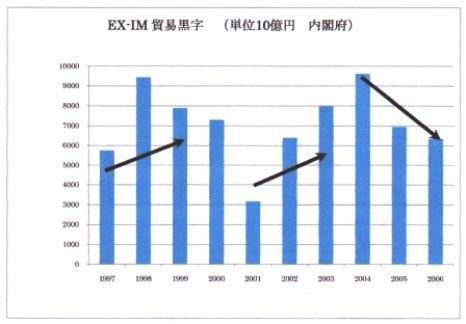 失われた10年 貿易黒字.jpg