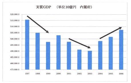 失われた10年実質GDP.jpg
