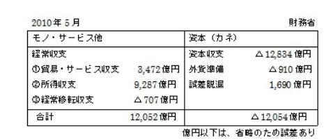 2010年5月 国際収支表.jpg