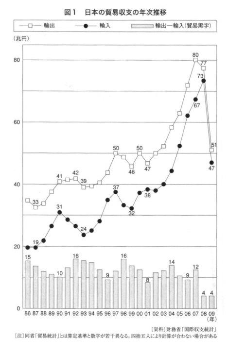日本の貿易収支の年次推移.jpg