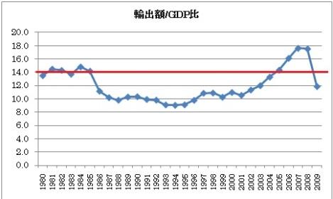 輸出額/GDP比.jpg