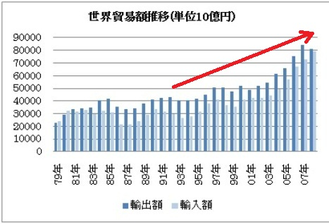 世界貿易額推移.jpg