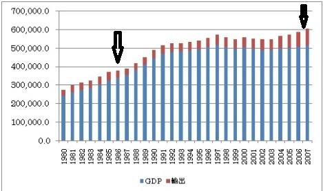 GDP 貿易黒字 1980~.jpg