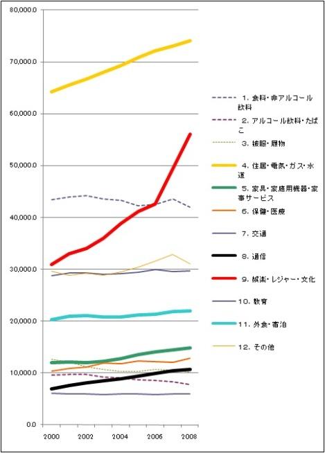 家計の目的別最終消費支出の構成.jpg