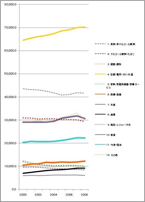家計の目的別最終消費支出の構成 名目値.jpg
