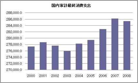 国内会計最終消費支出 名目値.jpg