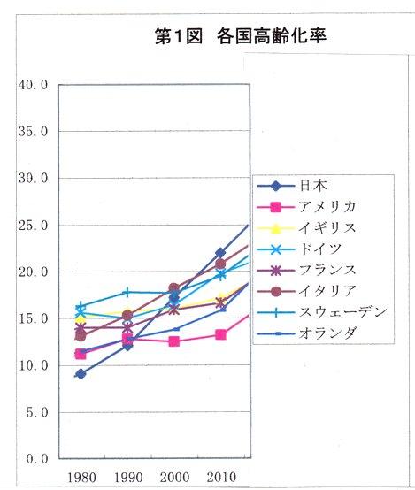 各国高齢化比率.jpg