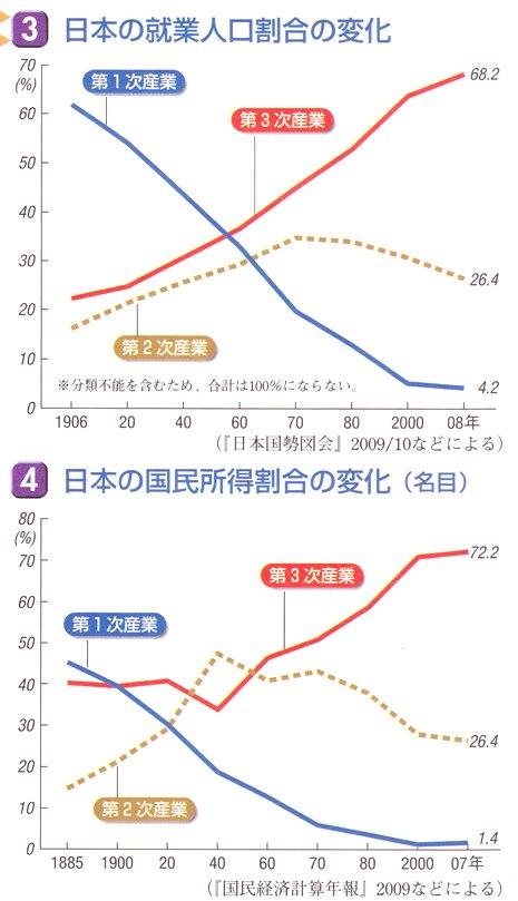 日本の就業割合の変化.jpg