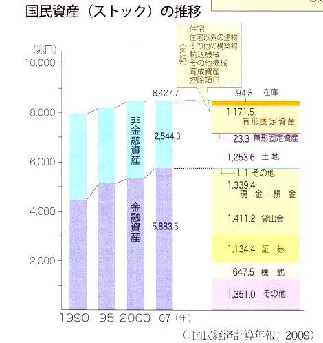 国民資産(ストック)の推移