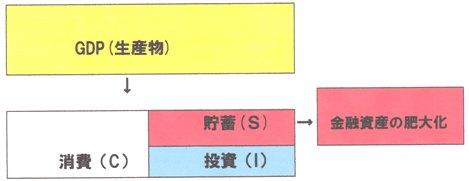GDP→消費+投資(貯蓄) 貯蓄の肥大化.jpg