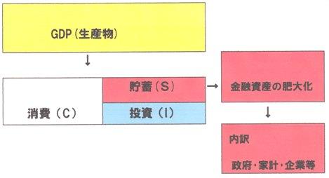 金融資産 家計・企業・政府.jpg