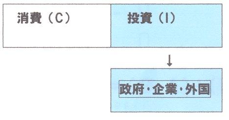 消費+投資(政府・企業・外国).jpg