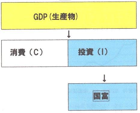 GDP 消費+投資.jpg