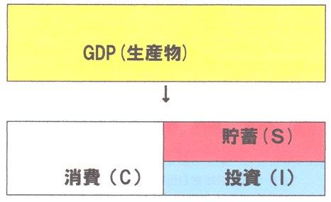 GDP 消費+投資(貯蓄).jpg
