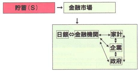 貯蓄→金融市場→金融機関.jpg