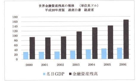 世界金融資産 残高.jpg
