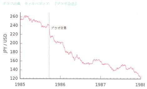 プラザ合意 円高.jpg