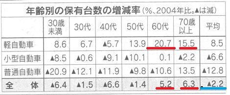 2009 自動車保有率.jpg