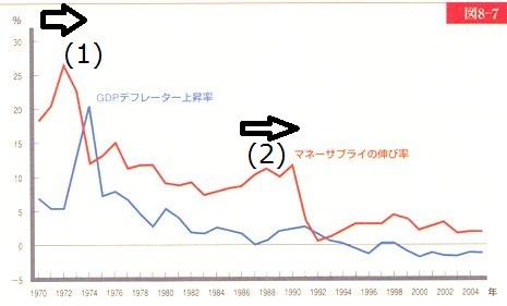 マネーサプライ伸び率.jpg