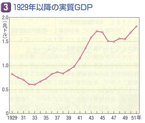 大恐慌 GDP.jpg