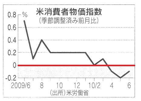 米消費者物価指数.jpg