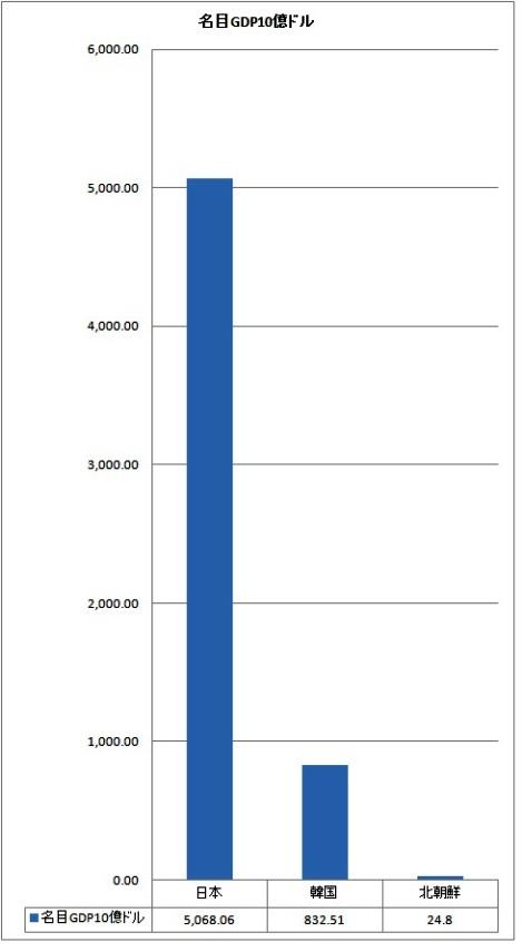 北朝鮮GDP.jpg