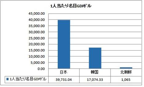 北朝鮮1人当たりGDP.jpg