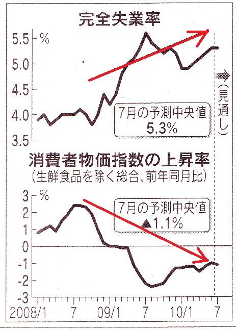 失業率と、デフレ.jpg