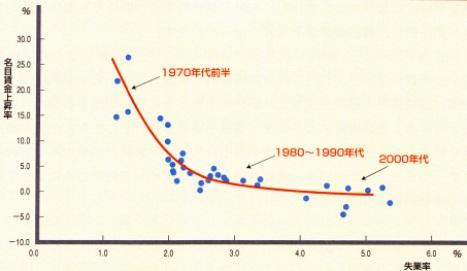 フィリップス曲線.jpg
