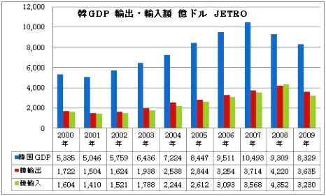 韓国 GDP 輸出 輸入.jpg